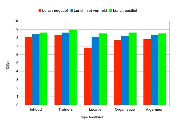 Onderzoek naar de invloed van de lunchkwaliteit op ervaringen bij trainingen