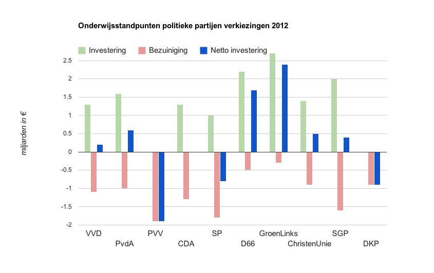 Onderwijsplannen D66 meest effectief - Over Springest: over.springest.nl/2012/09/10/onderwijsplannen-d66-meest-effectief